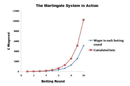 martingale strategy